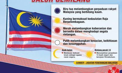 Maksud Lambang Dan Warna Jalur Gemilang Bendera Malaysia